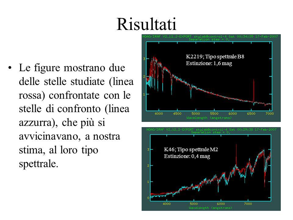 Risultati Le figure mostrano due delle stelle studiate (linea rossa) confrontate con le stelle di confronto (linea azzurra), che più si avvicinavano,
