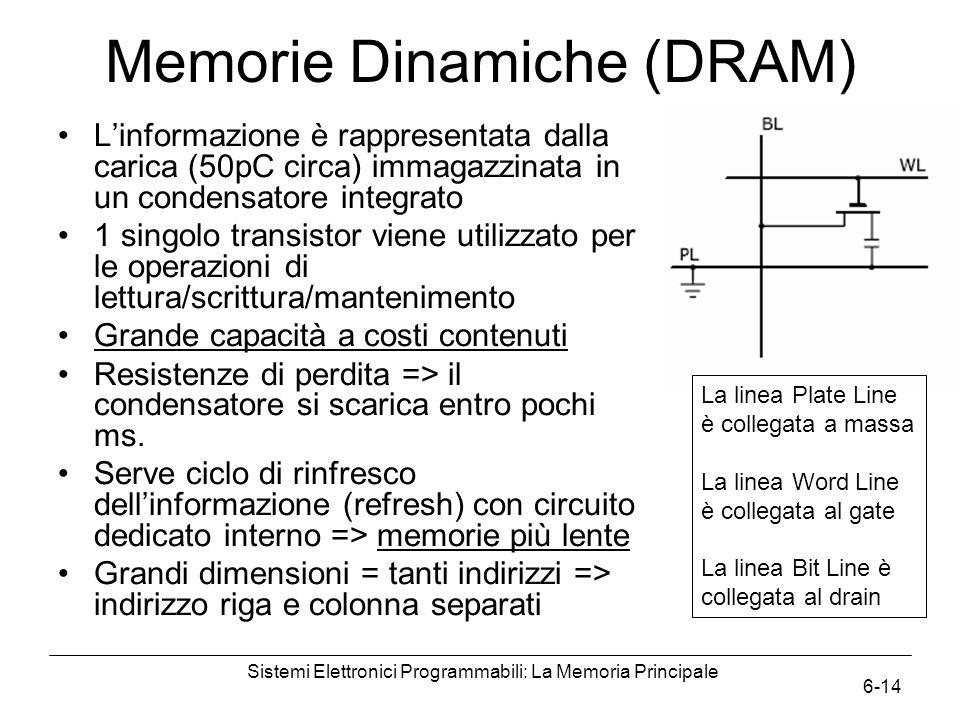 Sistemi Elettronici Programmabili: La Memoria Principale 6-14 Memorie Dinamiche (DRAM) L'informazione è rappresentata dalla carica (50pC circa) immagazzinata in un condensatore integrato 1 singolo transistor viene utilizzato per le operazioni di lettura/scrittura/mantenimento Grande capacità a costi contenuti Resistenze di perdita => il condensatore si scarica entro pochi ms.