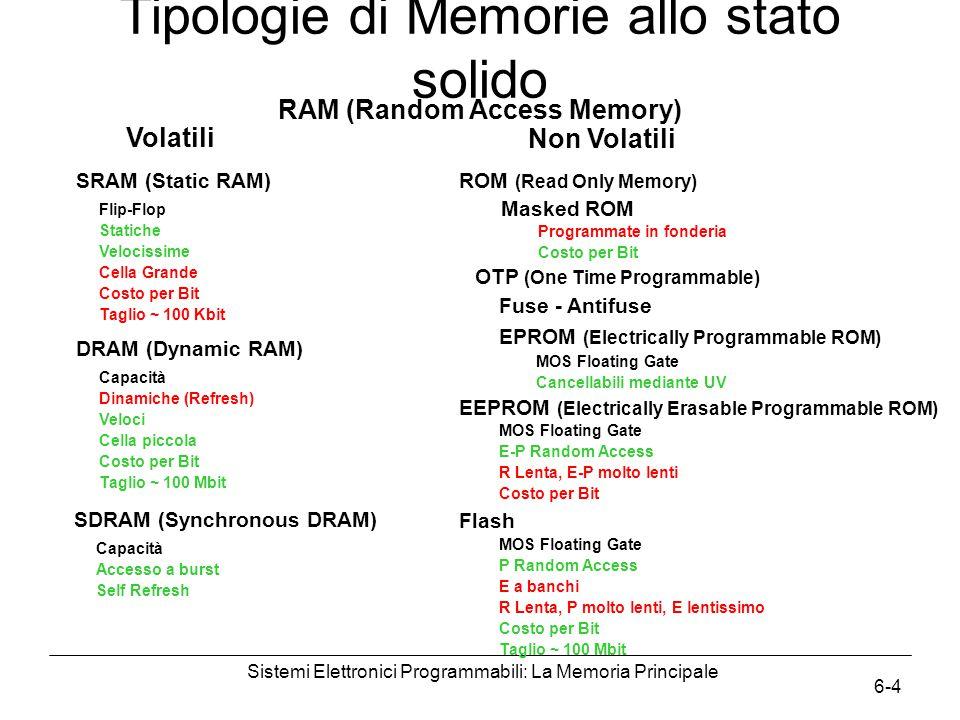 Sistemi Elettronici Programmabili: La Memoria Principale 6-4 Tipologie di Memorie allo stato solido Volatili Non Volatili RAM (Random Access Memory) SRAM (Static RAM) Flip-Flop Statiche Velocissime Cella Grande Costo per Bit Taglio ~ 100 Kbit DRAM (Dynamic RAM) Capacità Dinamiche (Refresh) Veloci Cella piccola Costo per Bit Taglio ~ 100 Mbit ROM (Read Only Memory) Programmate in fonderia Costo per Bit EEPROM (Electrically Erasable Programmable ROM) MOS Floating Gate E-P Random Access R Lenta, E-P molto lenti Costo per Bit Masked ROM MOS Floating Gate Cancellabili mediante UV Fuse - Antifuse OTP (One Time Programmable) EPROM (Electrically Programmable ROM) Flash MOS Floating Gate P Random Access E a banchi R Lenta, P molto lenti, E lentissimo Costo per Bit Taglio ~ 100 Mbit SDRAM (Synchronous DRAM) Capacità Accesso a burst Self Refresh