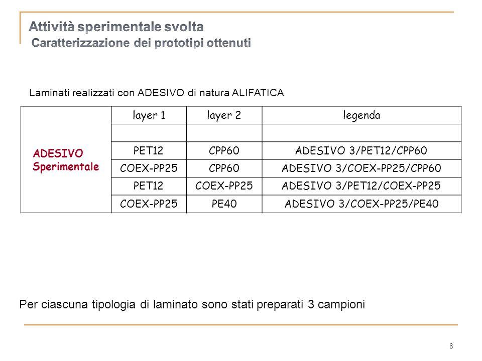 Per ciascuna tipologia di laminato sono stati preparati 3 campioni ADESIVO Sperimentale layer 1layer 2legenda PET12CPP60ADESIVO 3/PET12/CPP60 COEX-PP25CPP60ADESIVO 3/COEX-PP25/CPP60 PET12COEX-PP25ADESIVO 3/PET12/COEX-PP25 COEX-PP25PE40ADESIVO 3/COEX-PP25/PE40 Laminati realizzati con ADESIVO di natura ALIFATICA 8