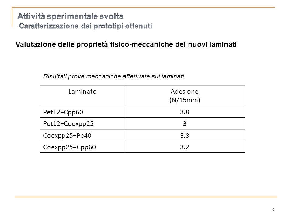Valutazione delle proprietà fisico-meccaniche dei nuovi laminati LaminatoAdesione (N/15mm) Pet12+Cpp603.8 Pet12+Coexpp253 Coexpp25+Pe403.8 Coexpp25+Cp