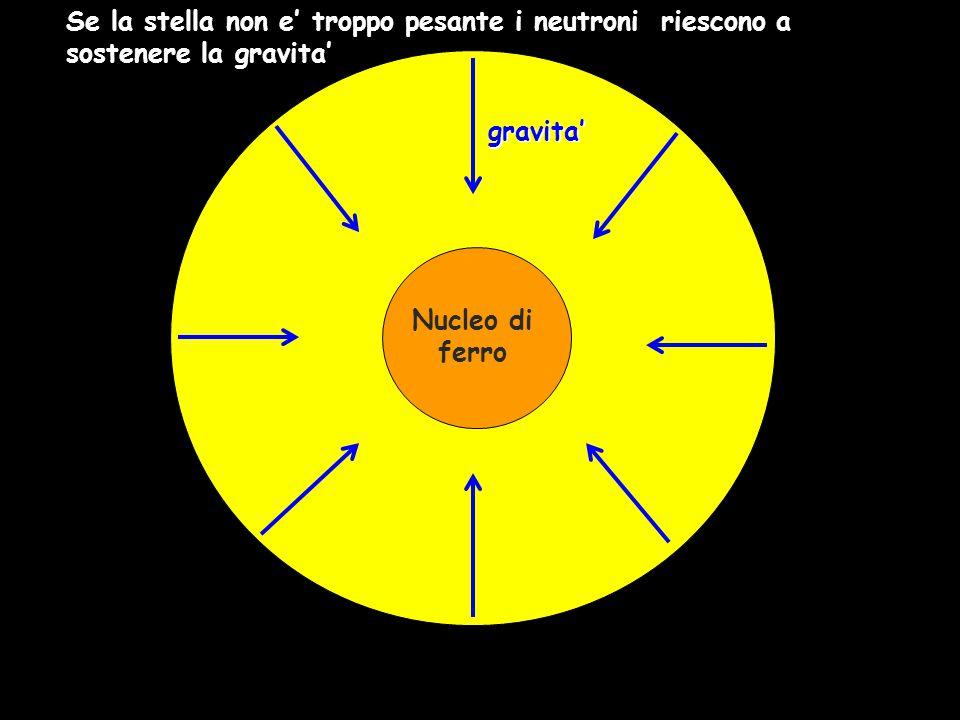 gravita' Nucleo di ferro Se la stella non e' troppo pesante i neutroni riescono a sostenere la gravita'