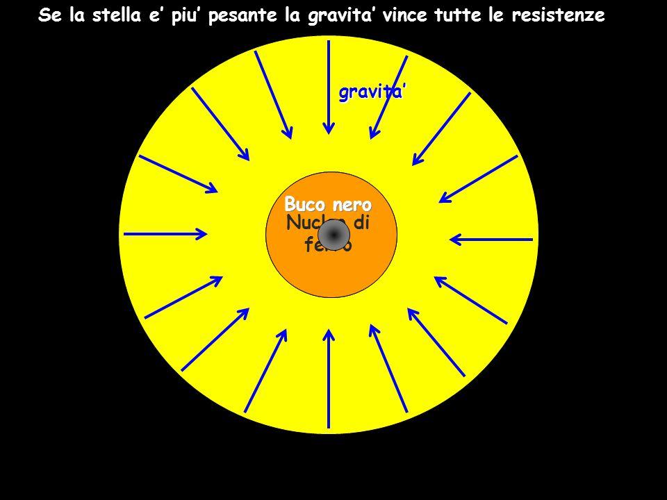gravita' Nucleo di ferro Buco nero Se la stella e' piu' pesante la gravita' vince tutte le resistenze