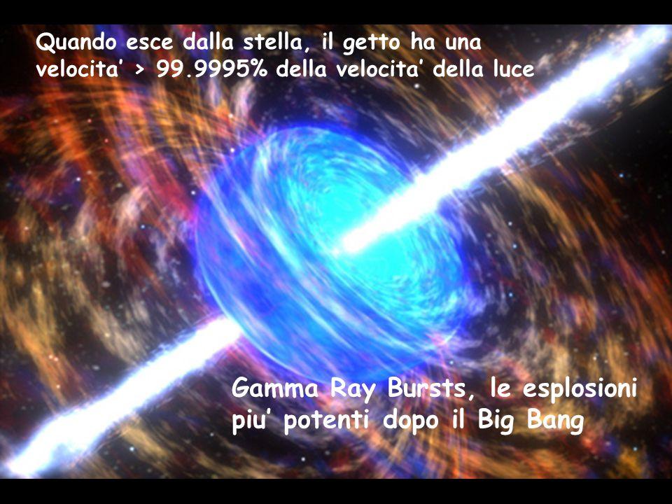 Quando esce dalla stella, il getto ha una velocita' > 99.9995% della velocita' della luce Gamma Ray Bursts, le esplosioni piu' potenti dopo il Big Ban
