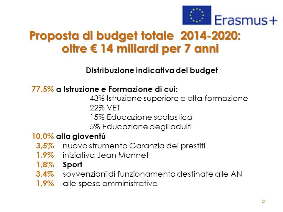20 Proposta di budget totale 2014-2020: oltre € 14 miliardi per 7 anni Distribuzione indicativa del budget 77,5% a Istruzione e Formazione di cui: 43% Istruzione superiore e alta formazione 22% VET 15% Educazione scolastica 5% Educazione degli adulti 10,0% alla gioventù 3,5% nuovo strumento Garanzia dei prestiti 1,9% iniziativa Jean Monnet 1,8% Sport 3,4% sovvenzioni di funzionamento destinate alle AN 1,9% alle spese amministrative