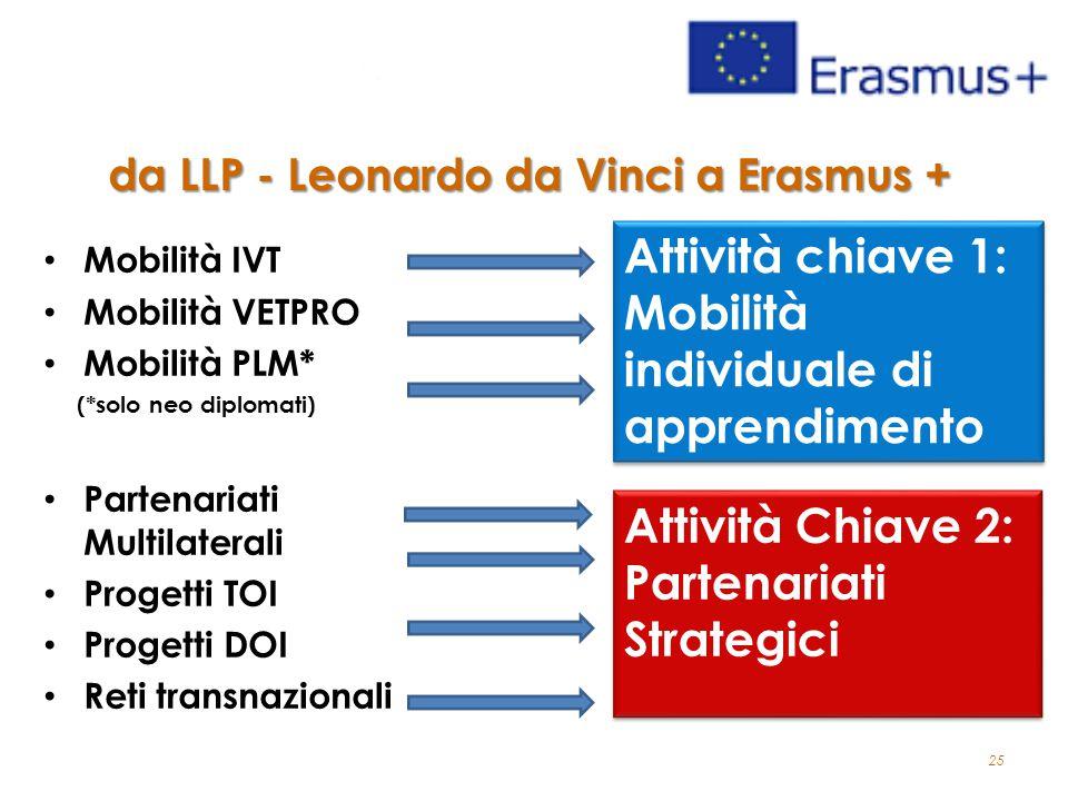 25 da LLP - Leonardo da Vinci a Erasmus + Mobilità IVT Mobilità VETPRO Mobilità PLM* (*solo neo diplomati) Partenariati Multilaterali Progetti TOI Progetti DOI Reti transnazionali Attività chiave 1: Mobilità individuale di apprendimento Attività Chiave 2: Partenariati Strategici