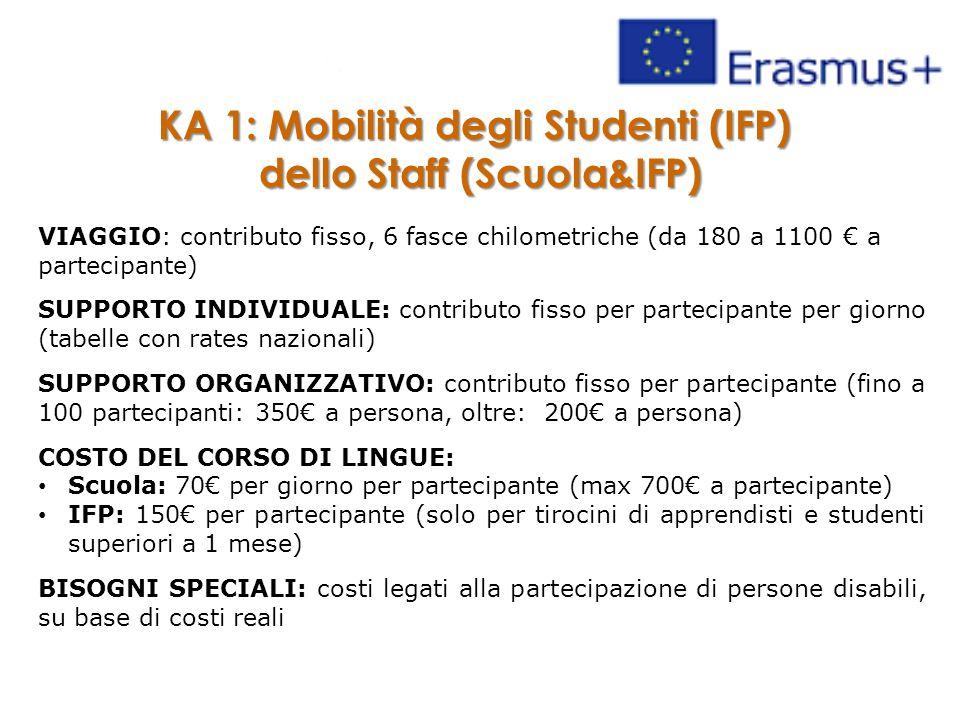 KA 1: Mobilità degli Studenti (IFP) dello Staff (Scuola&IFP) VIAGGIO: contributo fisso, 6 fasce chilometriche (da 180 a 1100 € a partecipante) SUPPORTO INDIVIDUALE: contributo fisso per partecipante per giorno (tabelle con rates nazionali) SUPPORTO ORGANIZZATIVO: contributo fisso per partecipante (fino a 100 partecipanti: 350€ a persona, oltre: 200€ a persona) COSTO DEL CORSO DI LINGUE: Scuola: 70€ per giorno per partecipante (max 700€ a partecipante) IFP: 150€ per partecipante (solo per tirocini di apprendisti e studenti superiori a 1 mese) BISOGNI SPECIALI: costi legati alla partecipazione di persone disabili, su base di costi reali