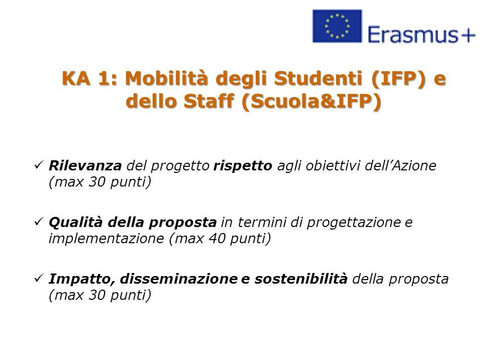 KA 1: Mobilità degli Studenti (IFP) e dello Staff (Scuola&IFP) Rilevanza del progetto rispetto agli obiettivi dell'Azione (max 30 punti) Qualità della proposta in termini di progettazione e implementazione (max 40 punti) Impatto, disseminazione e sostenibilità della proposta (max 30 punti)