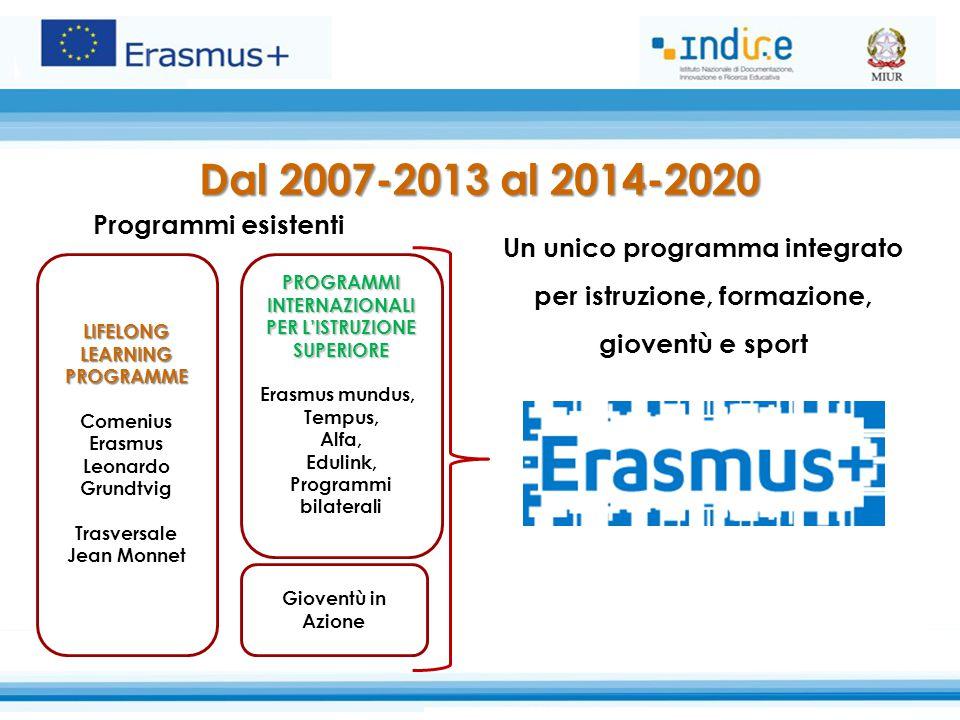 Dal 2007-2013 al 2014-2020 Gioventù in Azione PROGRAMMI INTERNAZIONALI PER L'ISTRUZIONE SUPERIORE Erasmus mundus, Tempus, Alfa, Edulink, Programmi bilaterali LIFELONG LEARNING PROGRAMME Comenius Erasmus Leonardo Grundtvig Trasversale Jean Monnet Programmi esistenti Un unico programma integrato per istruzione, formazione, gioventù e sport
