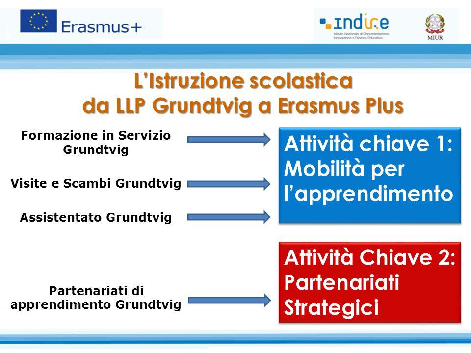 L'Istruzione scolastica da LLP Grundtvig a Erasmus Plus Formazione in Servizio Grundtvig Visite e Scambi Grundtvig Assistentato Grundtvig Partenariati di apprendimento Grundtvig Attività Chiave 2: Partenariati Strategici Attività chiave 1: Mobilità per l'apprendimento