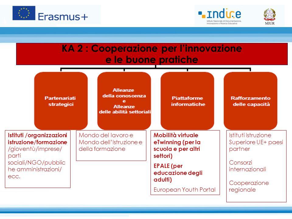 KA 2 : Cooperazione per l'innovazione e le buone pratiche Mondo del lavoro e Mondo dell'Istruzione e della formazione Istituti /organizzazioni istruzione/formazione /gioventù/imprese/ parti sociali/NGO/pubblic he amministrazioni/ ecc.