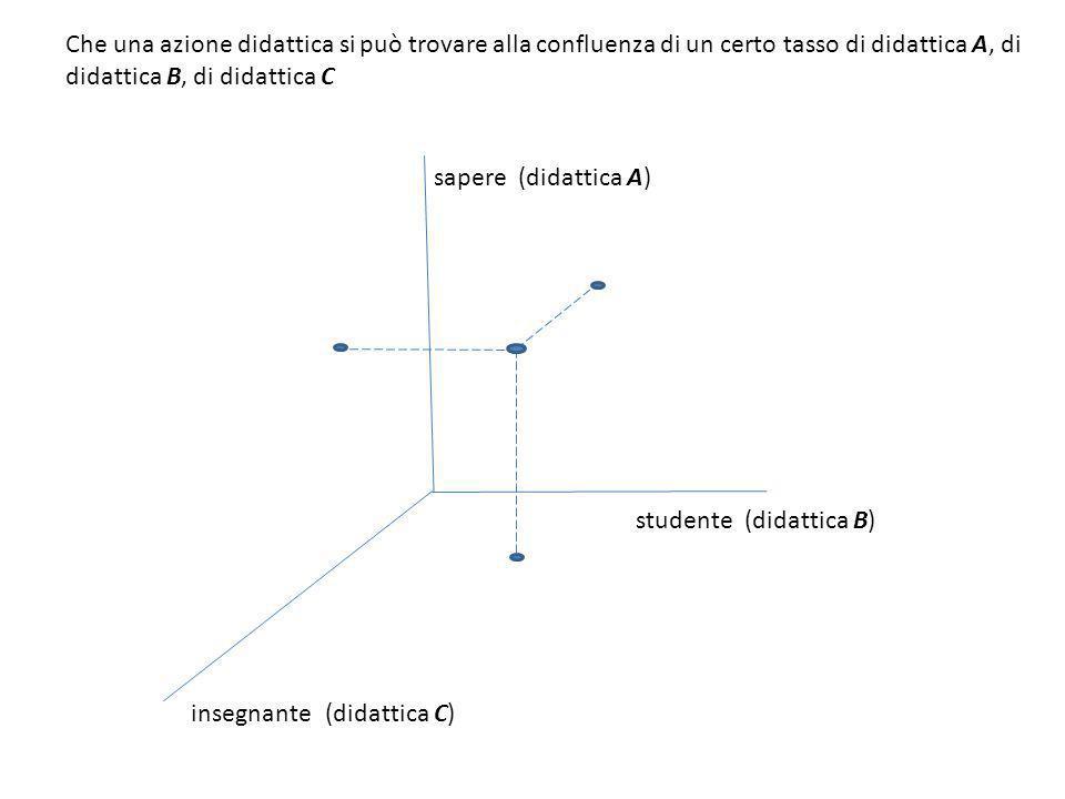 sapere insegnante studente (didattica A) (didattica C) (didattica B) Che una azione didattica si può trovare alla confluenza di un certo tasso di dida