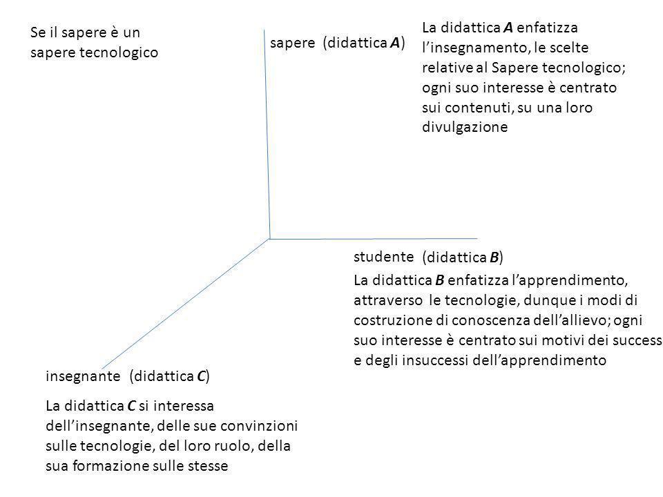 sapere insegnante studente (didattica A) (didattica C) (didattica B) La didattica A enfatizza l'insegnamento, le scelte relative al Sapere tecnologico