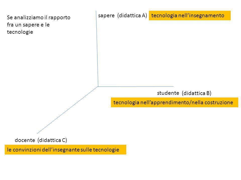 sapere docente studente (didattica A) (didattica C) (didattica B) tecnologia nell'insegnamento tecnologia nell'apprendimento/nella costruzione le conv