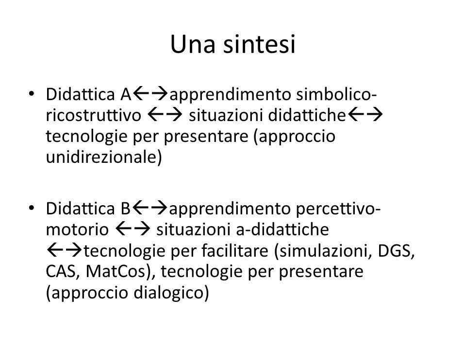 Una sintesi Didattica A  apprendimento simbolico- ricostruttivo  situazioni didattiche  tecnologie per presentare (approccio unidirezionale) Did