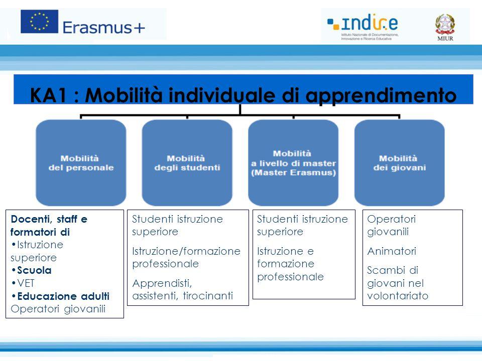 KA 1: Mobilità dello Staff Istruzione scolastica 19