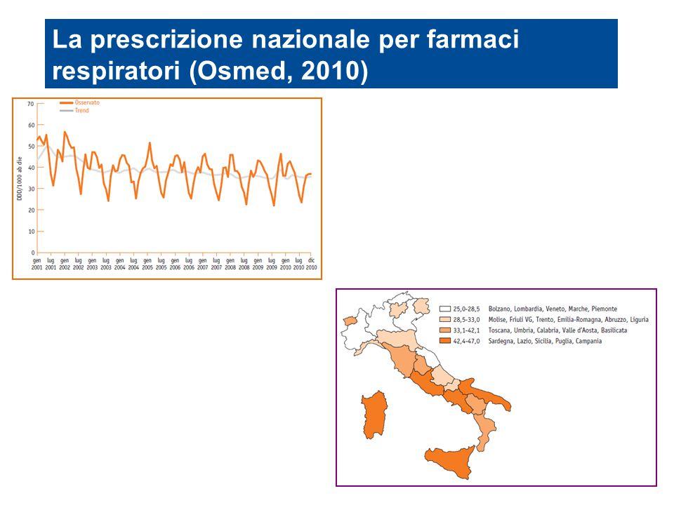 La prescrizione nazionale per farmaci respiratori (Osmed, 2010)