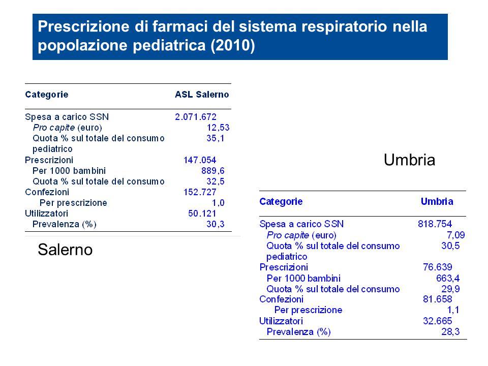 Prescrizione di farmaci del sistema respiratorio nella popolazione pediatrica (2010) Umbria Salerno