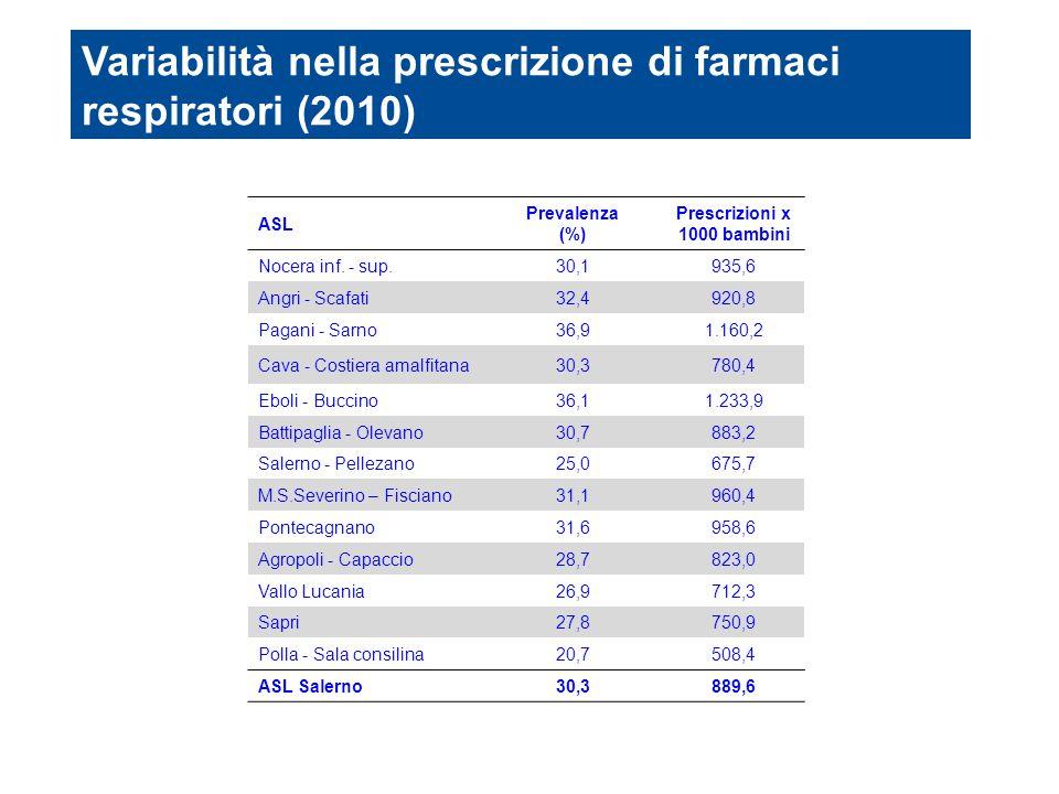 ASL Prevalenza (%) Prescrizioni x 1000 bambini Nocera inf. - sup.30,1935,6 Angri - Scafati32,4920,8 Pagani - Sarno36,91.160,2 Cava - Costiera amalfita