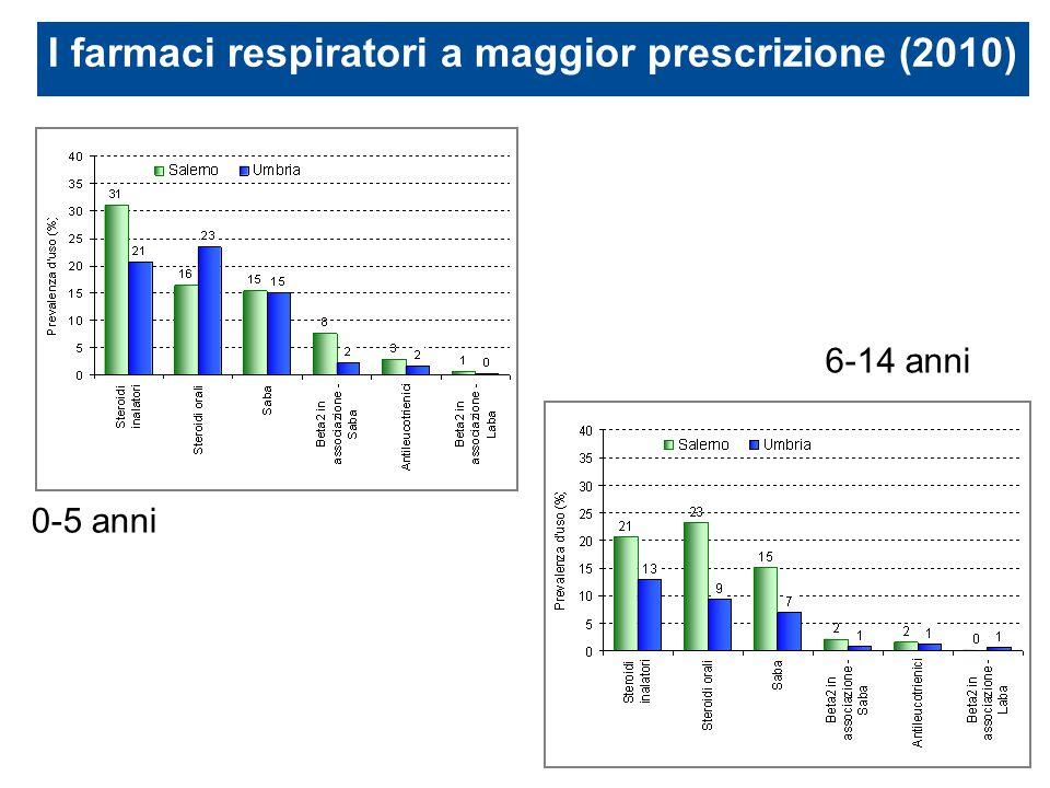 I farmaci respiratori a maggior prescrizione (2010) 6-14 anni 0-5 anni