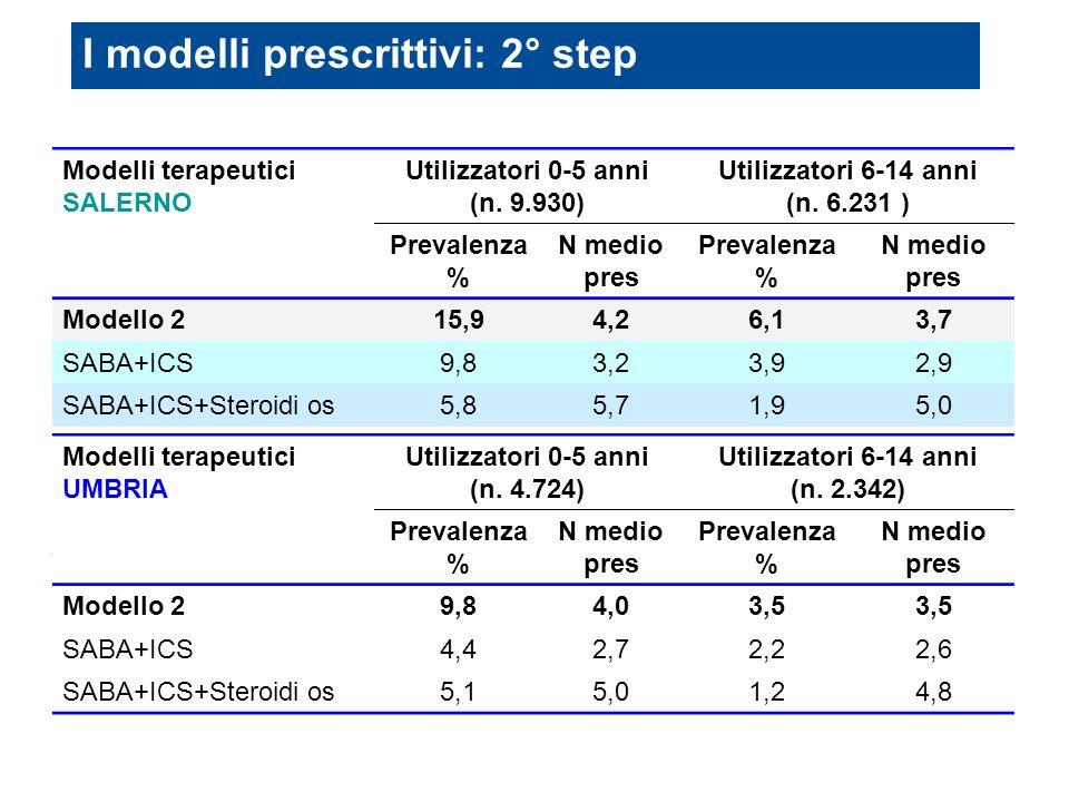I modelli prescrittivi: 2° step Modelli terapeutici SALERNO Utilizzatori 0-5 anni (n. 9.930) Utilizzatori 6-14 anni (n. 6.231 ) Prevalenza % N medio p