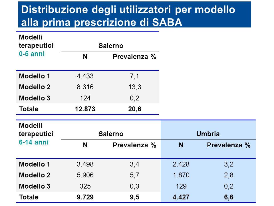 Distribuzione degli utilizzatori per modello alla prima prescrizione di SABA Modelli terapeutici 0-5 anni SalernoUmbria NPrevalenza %N Modello 1 4.433