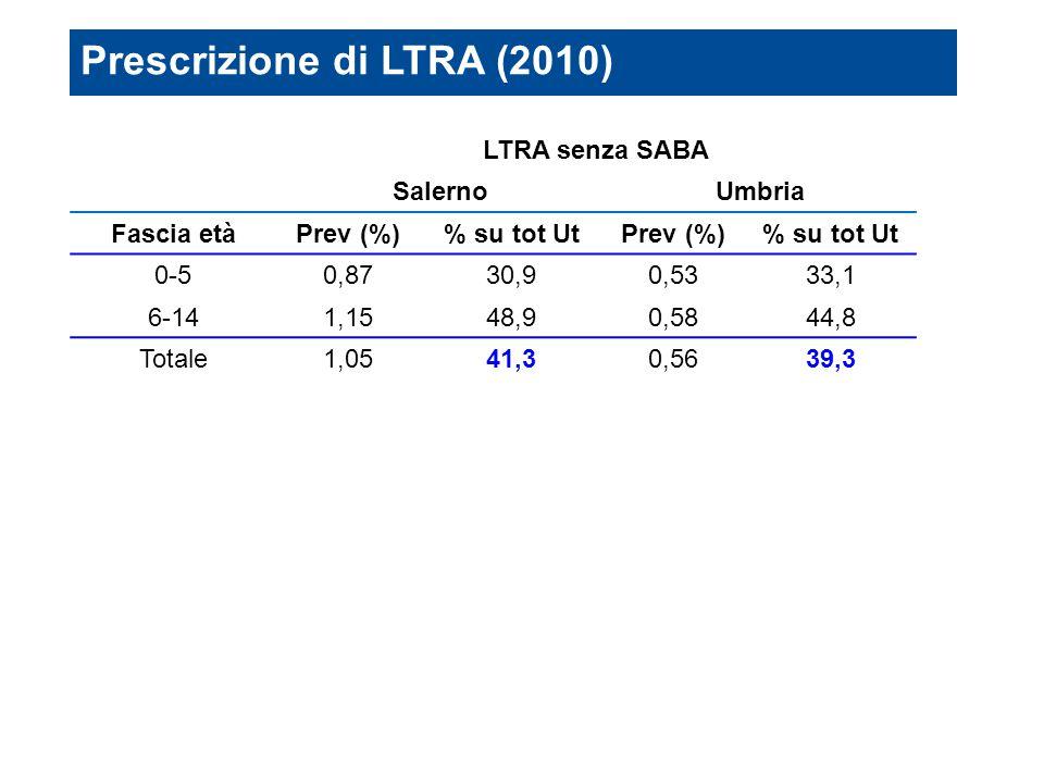 LTRA senza SABA SalernoUmbria Fascia etàPrev (%)% su tot UtPrev (%)% su tot Ut 0-50,8730,90,5333,1 6-141,1548,90,5844,8 Totale1,0541,30,5639,3 solo pr