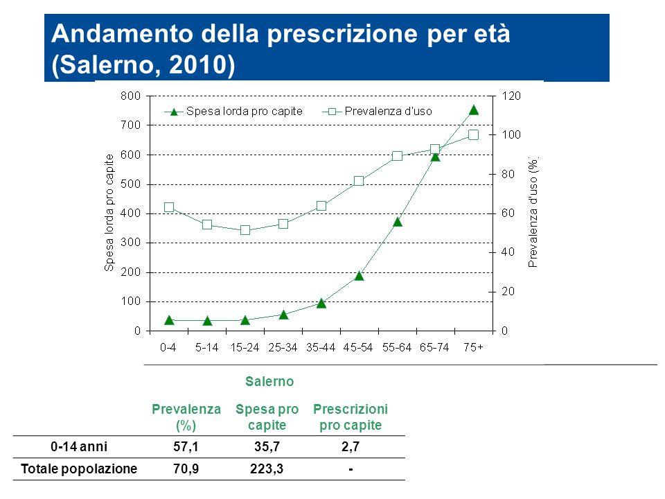 SalernoUmbria Prevalenza (%) Spesa pro capite Prescrizioni pro capite Prevalenza (%) Spesa pro capite Prescrizioni pro capite 0-14 anni57,135,72,760,8