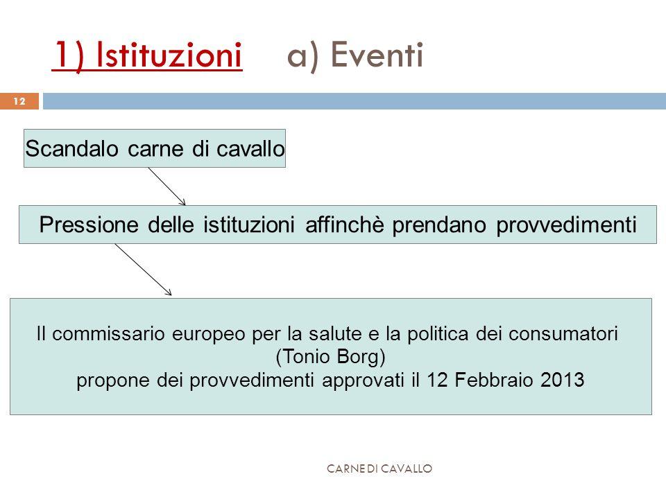1) Istituzioni a) Eventi CARNE DI CAVALLO 12 Scandalo carne di cavallo Pressione delle istituzioni affinchè prendano provvedimenti Il commissario europeo per la salute e la politica dei consumatori (Tonio Borg) propone dei provvedimenti approvati il 12 Febbraio 2013