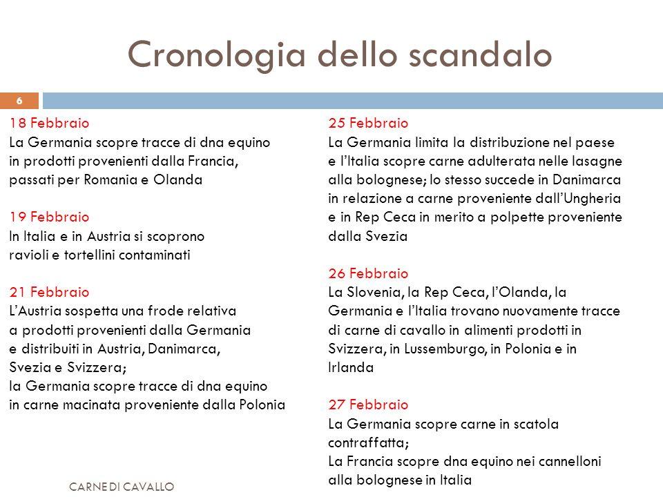 CARNE DI CAVALLO 6 Cronologia dello scandalo 18 Febbraio La Germania scopre tracce di dna equino in prodotti provenienti dalla Francia, passati per Ro