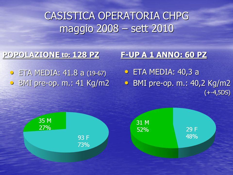 CASISTICA OPERATORIA CHPG maggio 2008 – sett 2010 POPOLAZIONE t 0 : 128 PZ ETA MEDIA: 41.8 a (19-67) ETA MEDIA: 41.8 a (19-67) BMI pre-op. m.: 41 Kg/m
