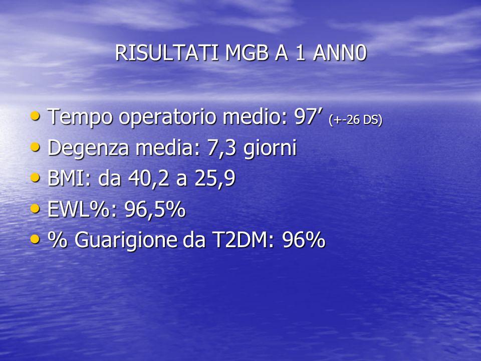 RISULTATI MGB A 1 ANN0 Tempo operatorio medio: 97' (+-26 DS) Tempo operatorio medio: 97' (+-26 DS) Degenza media: 7,3 giorni Degenza media: 7,3 giorni