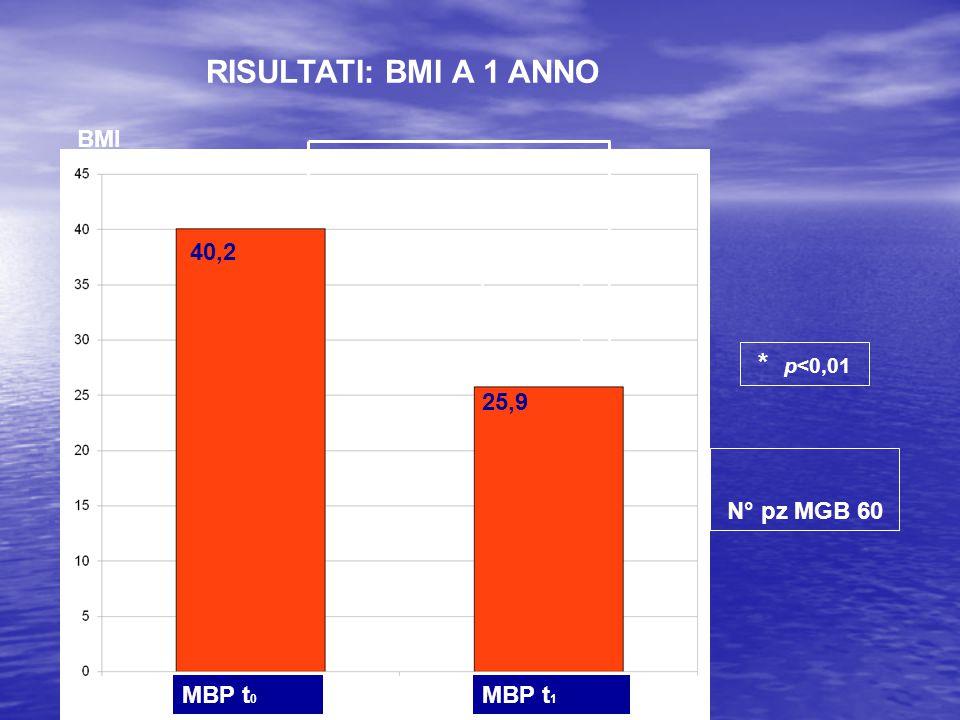 MBP t 0 MBP t 1 40,2 BMI 25,9 * * p<0,01 RISULTATI: BMI A 1 ANNO N° pz MGB 60