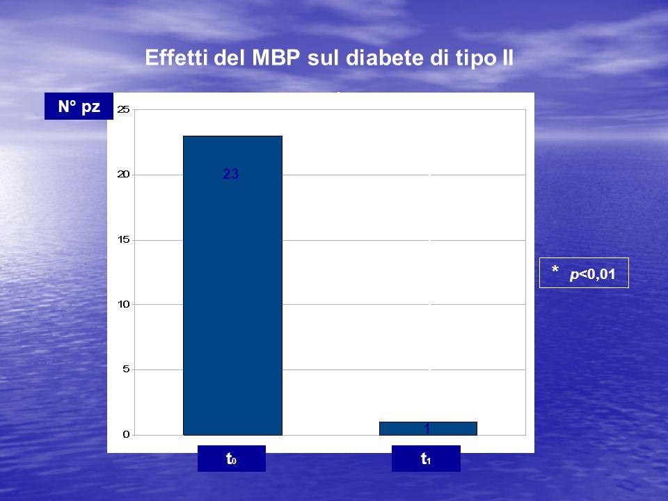 Effetti del MBP sul diabete di tipo II 23 1 * * p<0,01 t0t0 t1t1 N° pz