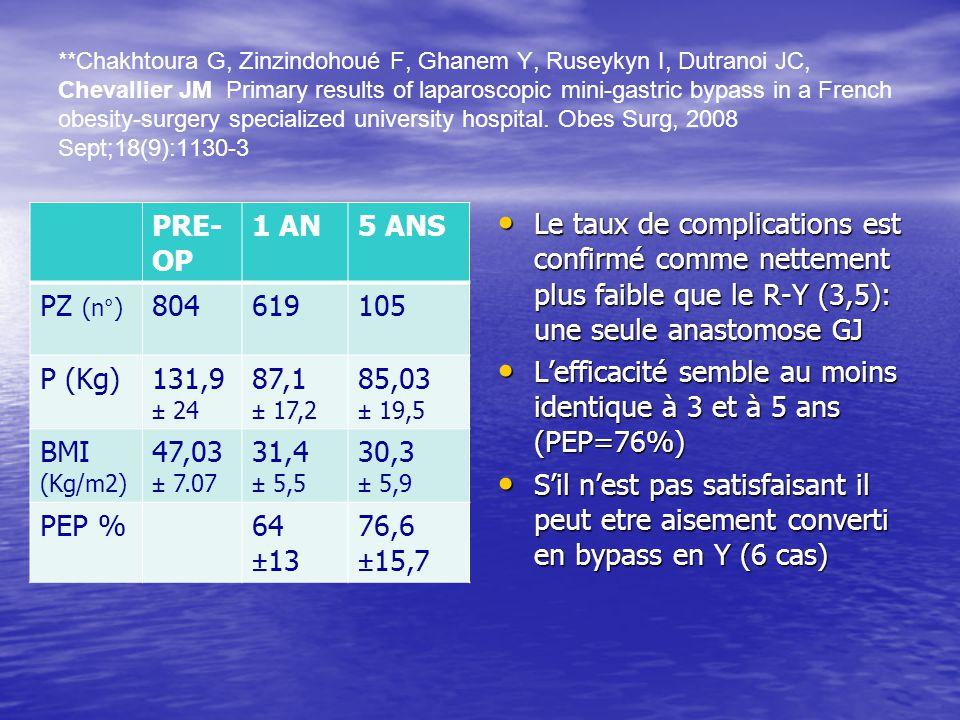 **Chakhtoura G, Zinzindohoué F, Ghanem Y, Ruseykyn I, Dutranoi JC, Chevallier JM Primary results of laparoscopic mini-gastric bypass in a French obesi