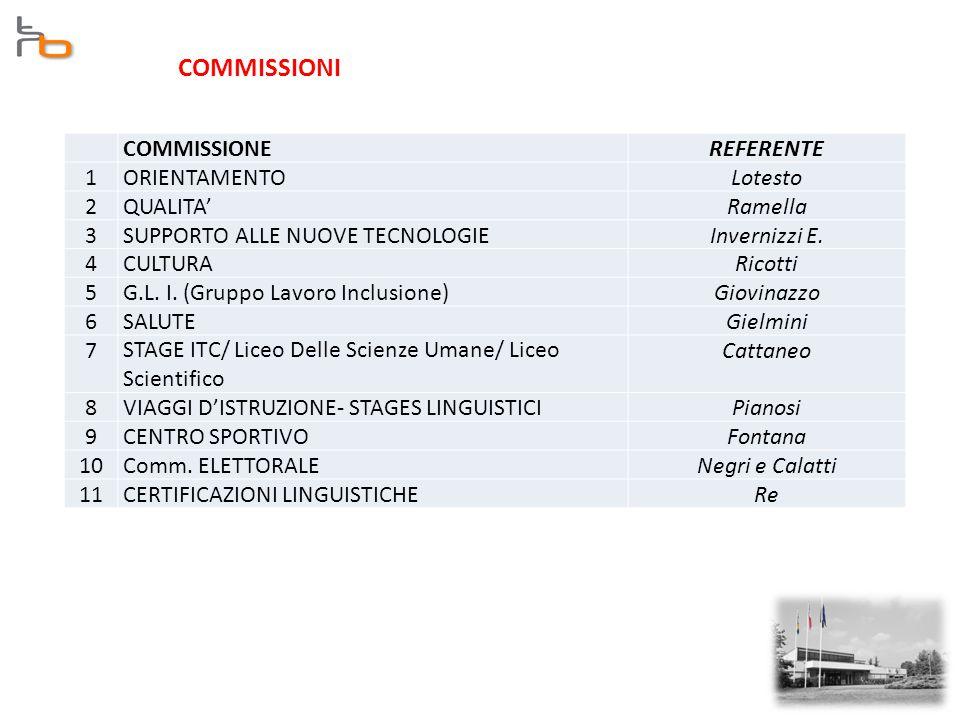 COMMISSIONEREFERENTE 1ORIENTAMENTOLotesto 2QUALITA'Ramella 3SUPPORTO ALLE NUOVE TECNOLOGIEInvernizzi E.