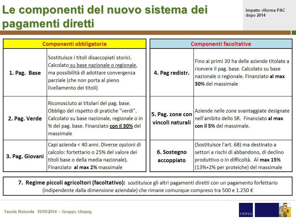 Impatto riforma PAC dopo 2014 Tavola Rotonda 10/05/2014 – Gruppo Uinpeg 12 Le componenti del nuovo sistema dei pagamenti diretti