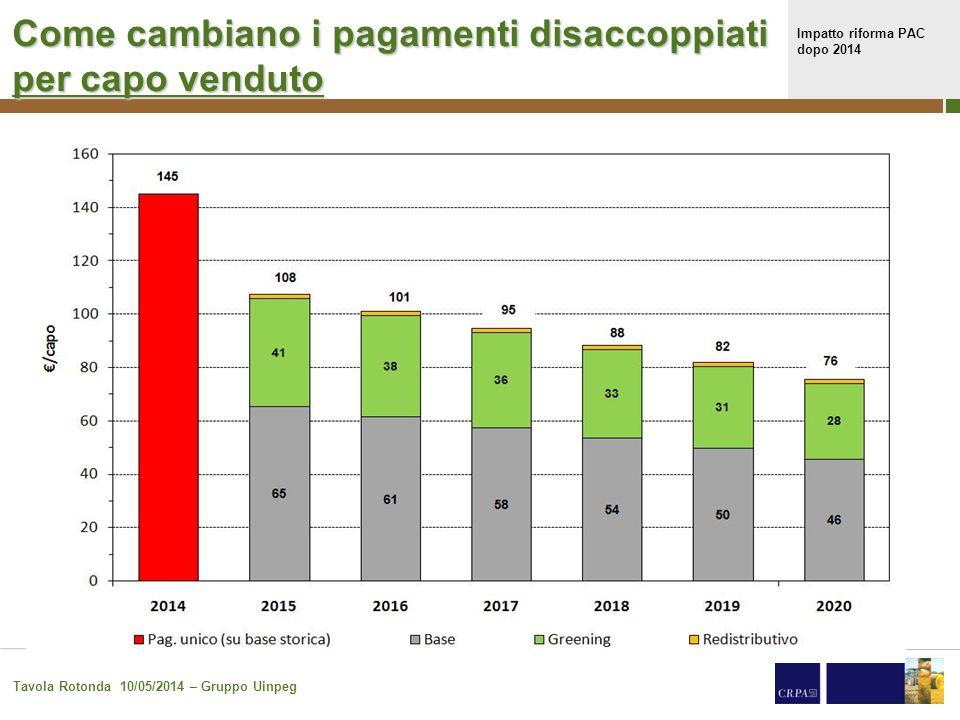 Impatto riforma PAC dopo 2014 Tavola Rotonda 10/05/2014 – Gruppo Uinpeg 20 Come cambiano i pagamenti disaccoppiati per capo venduto