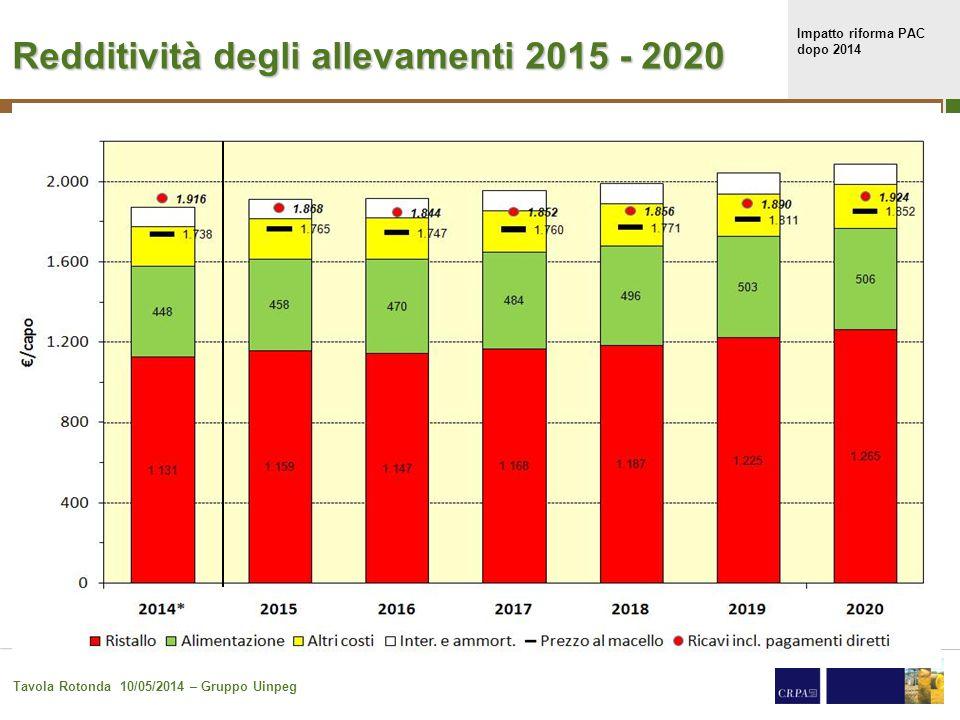 Impatto riforma PAC dopo 2014 Tavola Rotonda 10/05/2014 – Gruppo Uinpeg 23 Redditività degli allevamenti 2015 - 2020