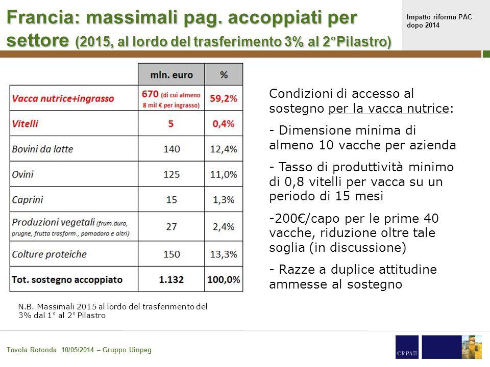 Impatto riforma PAC dopo 2014 Tavola Rotonda 10/05/2014 – Gruppo Uinpeg 29 Francia: massimali pag. accoppiati per settore (2015, al lordo del trasferi