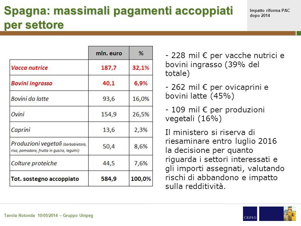 Impatto riforma PAC dopo 2014 Tavola Rotonda 10/05/2014 – Gruppo Uinpeg 33 Spagna: massimali pagamenti accoppiati per settore - 228 mil € per vacche nutrici e bovini ingrasso (39% del totale) - 262 mil € per ovicaprini e bovini latte (45%) - 109 mil € per produzioni vegetali (16%) Il ministero si riserva di riesaminare entro luglio 2016 la decisione per quanto riguarda i settori interessati e gli importi assegnati, valutando rischi di abbandono e impatto sulla redditività.