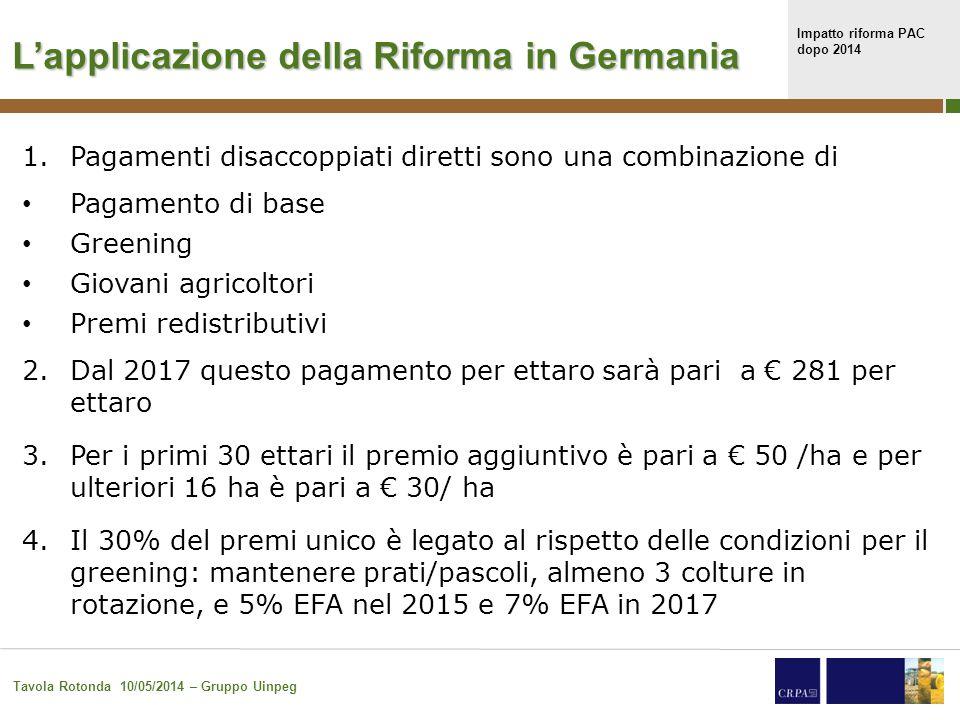 Impatto riforma PAC dopo 2014 Tavola Rotonda 10/05/2014 – Gruppo Uinpeg 35 L'applicazione della Riforma in Germania 1.Pagamenti disaccoppiati diretti sono una combinazione di Pagamento di base Greening Giovani agricoltori Premi redistributivi 2.Dal 2017 questo pagamento per ettaro sarà pari a € 281 per ettaro 3.Per i primi 30 ettari il premio aggiuntivo è pari a € 50 /ha e per ulteriori 16 ha è pari a € 30/ ha 4.Il 30% del premi unico è legato al rispetto delle condizioni per il greening: mantenere prati/pascoli, almeno 3 colture in rotazione, e 5% EFA nel 2015 e 7% EFA in 2017