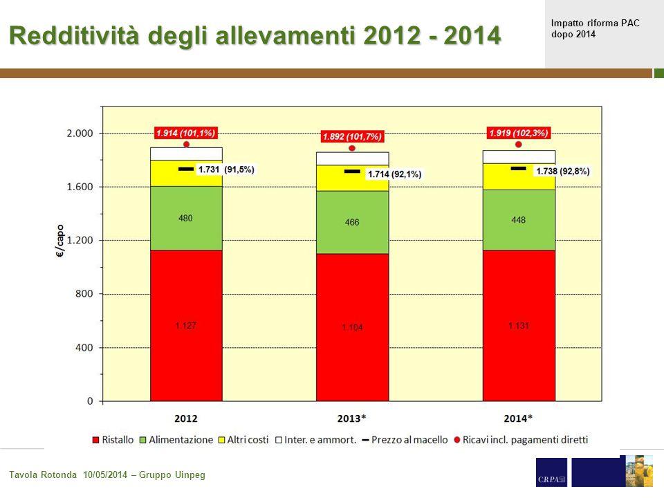 Impatto riforma PAC dopo 2014 Tavola Rotonda 10/05/2014 – Gruppo Uinpeg 7 Redditività degli allevamenti 2012 - 2014