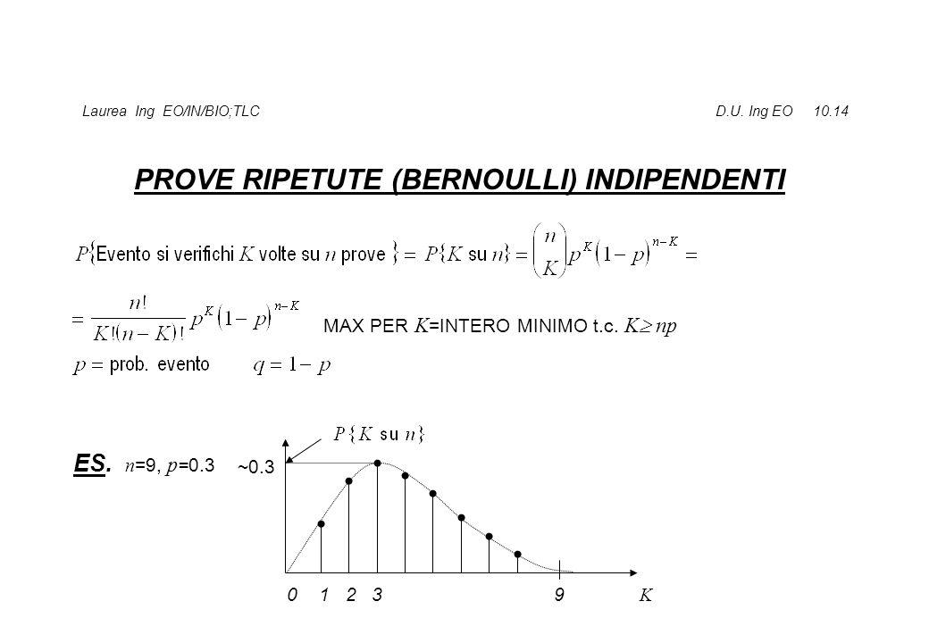 Laurea Ing EO/IN/BIO;TLC D.U. Ing EO 10.14 PROVE RIPETUTE (BERNOULLI) INDIPENDENTI ES. n =9, p =0.3 0 1 2 3 9 K ~0.3 MAX PER K =INTERO MINIMO t.c. K 
