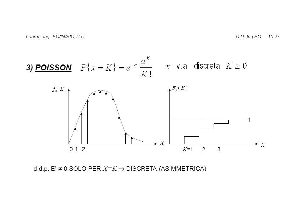 Laurea Ing EO/IN/BIO;TLC D.U.Ing EO 10.27 3) POISSON 0 1 2 1 K =1 2 3 d.d.p.