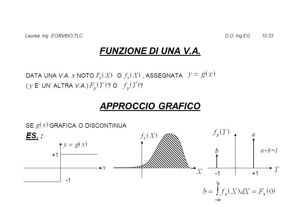 Laurea Ing EO/IN/BIO;TLC D.U.Ing EO 10.33 FUNZIONE DI UNA V.A.