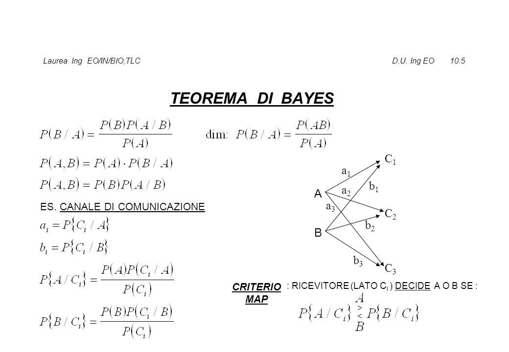 Laurea Ing EO/IN/BIO;TLC D.U. Ing EO 10.5 TEOREMA DI BAYES ES. CANALE DI COMUNICAZIONE A B C1C1 C2C2 C3C3 a3a3 a2a2 a1a1 b1b1 b2b2 b3b3 CRITERIO MAP :