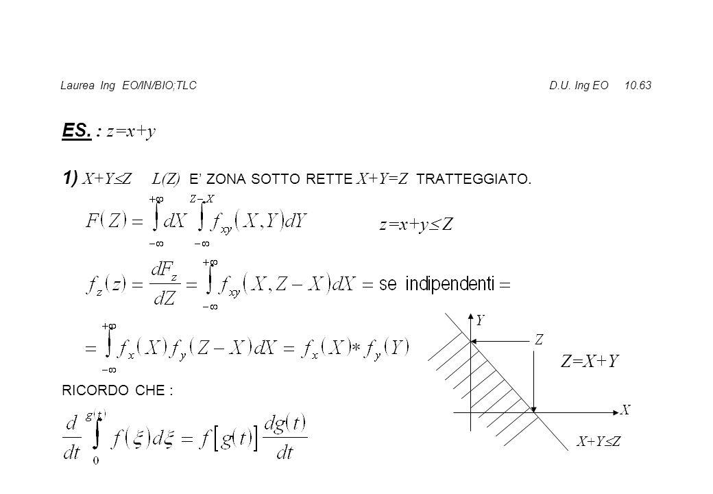 Laurea Ing EO/IN/BIO;TLC D.U. Ing EO 10.63 ES. : z=x+y 1) X+Y  Z L(Z) E' ZONA SOTTO RETTE X+Y=Z TRATTEGGIATO. RICORDO CHE : X+Y  Z z=x+y  Z Z=X+Y