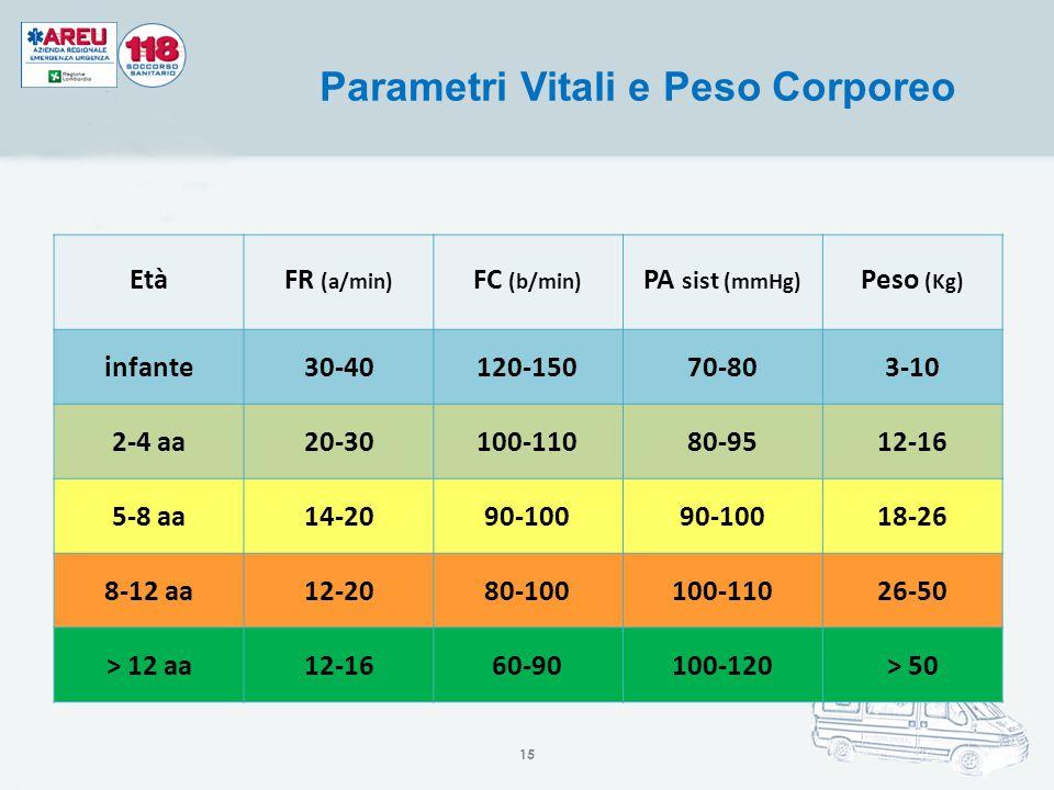 EtàFR (a/min) FC (b/min) PA sist (mmHg) Peso (Kg) infante30-40120-15070-803-10 2-4 aa20-30100-11080-9512-16 5-8 aa14-2090-100 18-26 8-12 aa12-2080-100
