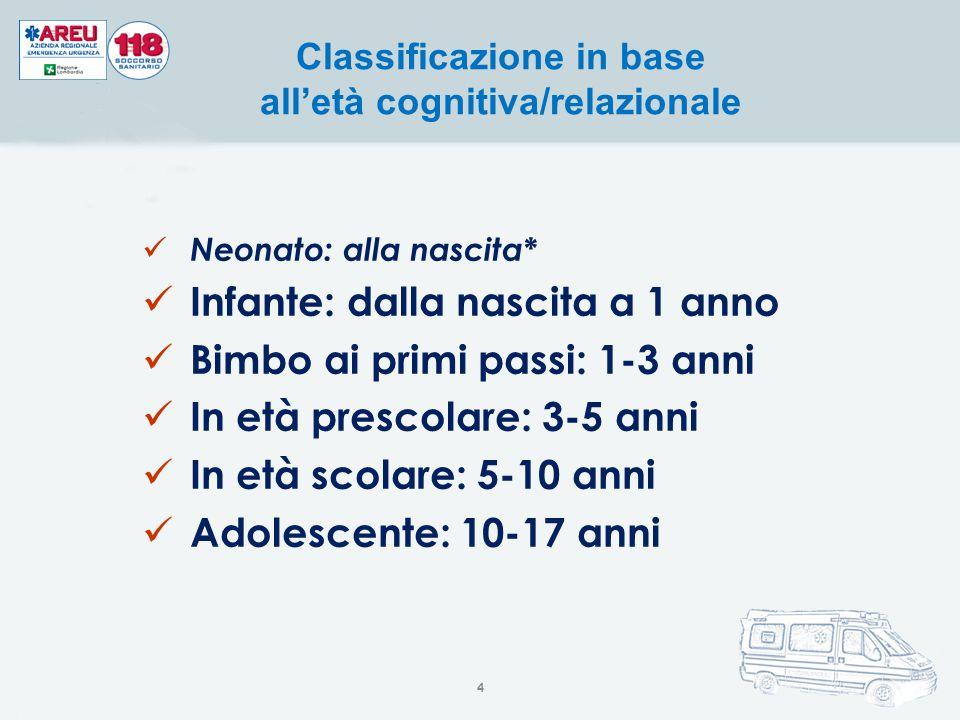 Neonato: alla nascita* Infante: dalla nascita a 1 anno Bimbo ai primi passi: 1-3 anni In età prescolare: 3-5 anni In età scolare: 5-10 anni Adolescent
